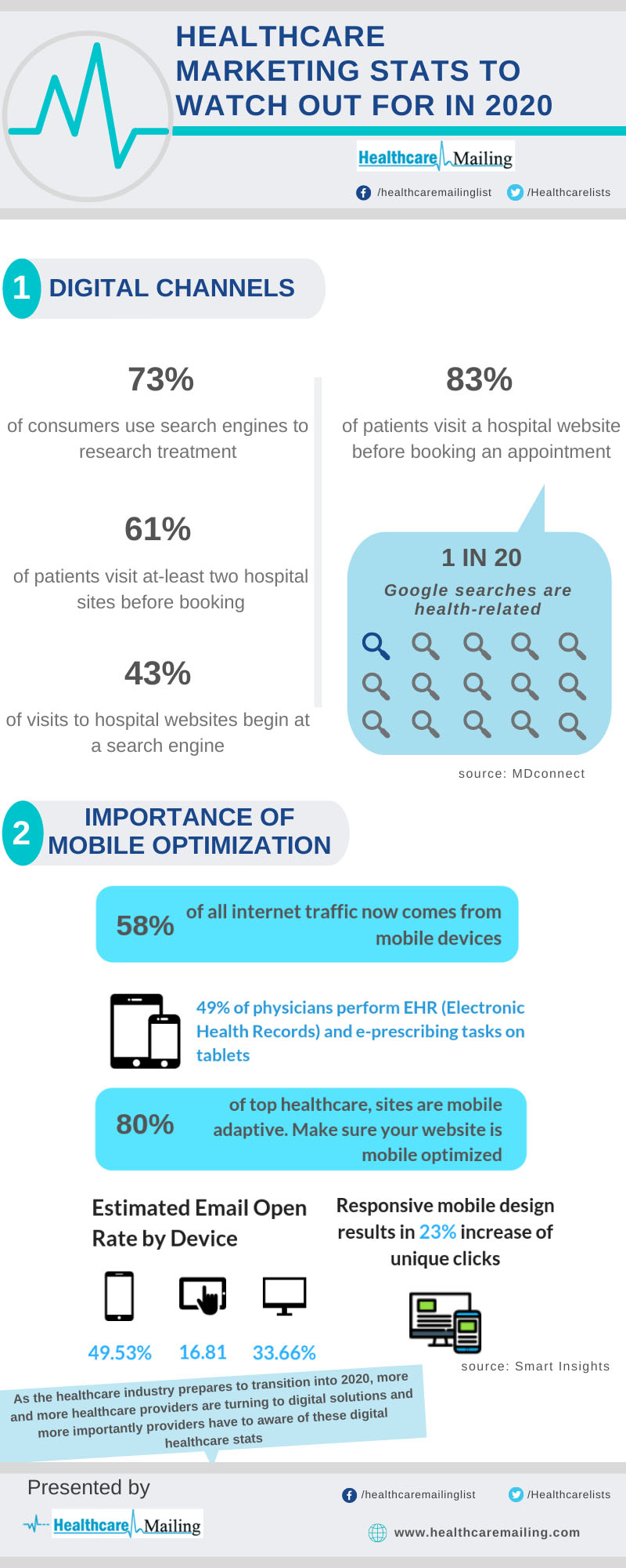 Healthcare Marketing Stats To Watch Out For In 2020